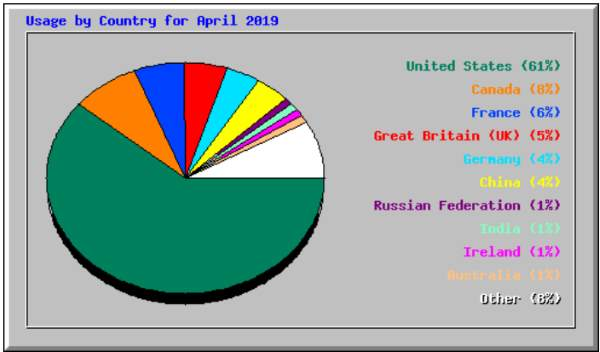 Pie Chart showing where our traffic comes from
